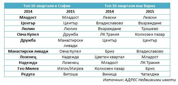 top10-kvartali-sofia